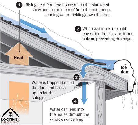 Stuff that Endangers Roofs Series - Ice Dams on ice house windows, damning roof, ice house flooring, ice house rooftop, ice house interior, ice house insulation, ice house paint, ice house heat, ice house frame, ice house seats, ice house lighting, ice house house, ice house cab, ice house building, ice house security, ice house restaurant, ice house exterior, ice house floor, ice melt for roofs,